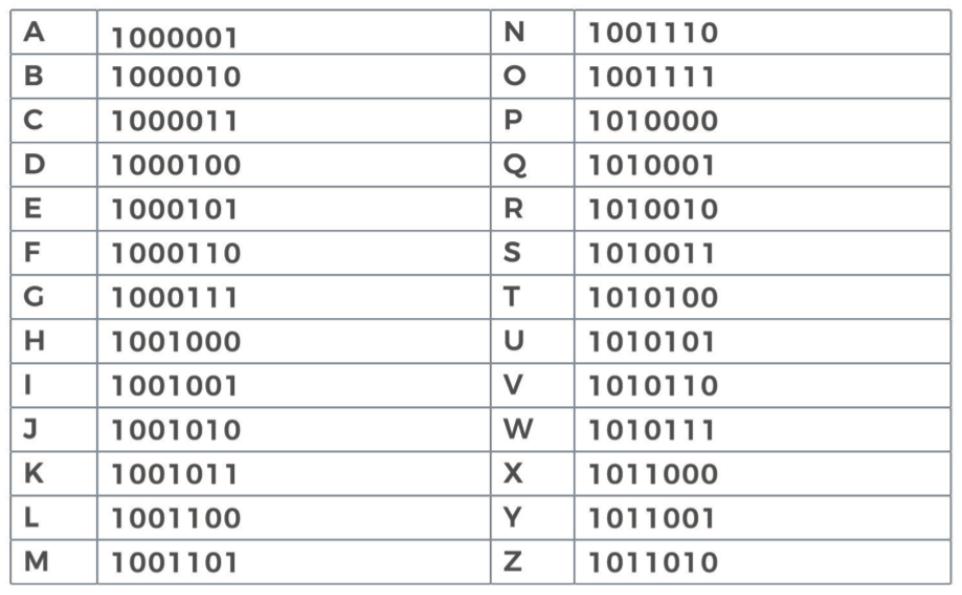 alphabet-binaire