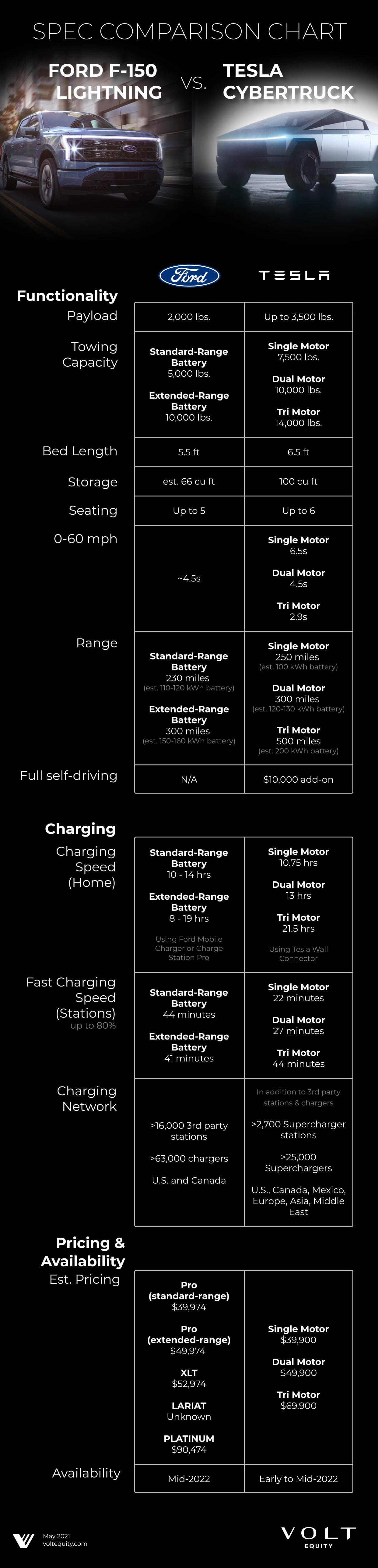 Ford F-150 Lightning vs. Tesla Cybertruck Comparison Chart
