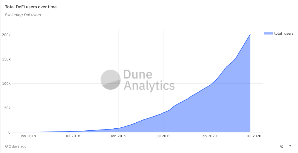Is DeFi the killer application for blockchain as users double to 180k in six months?