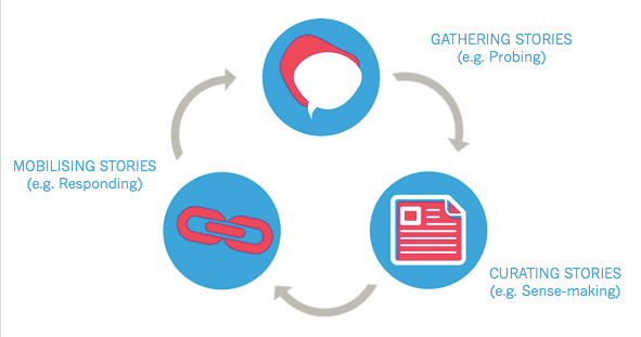 A diagram showing the cycle of community reporting. At the top is gathering stories which leads to curating stories and then mobilising stories.