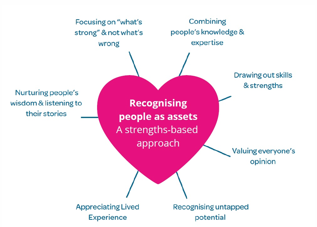 A pink heart diagram featured in the Co-production from the Heart e-booklet. In the middle is Recognising people as assets. Surrounding the heart are additional items: Focusing on what's strong and not what's wrong. Combining people's knowledge and expertise. Drawing out skills and strenghts. Nurturing people's wisdom and listening to their stories. o read more about this booklet, please visit the link in the body of the blog.