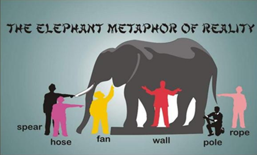 Drawing of an elephant surrounded by six figures. It is showing an old sable of six people who cannot see and perceive the elephant differently: they each think the elephant is a the spear, a hose, a fan, a wall, a pole, and a rope.