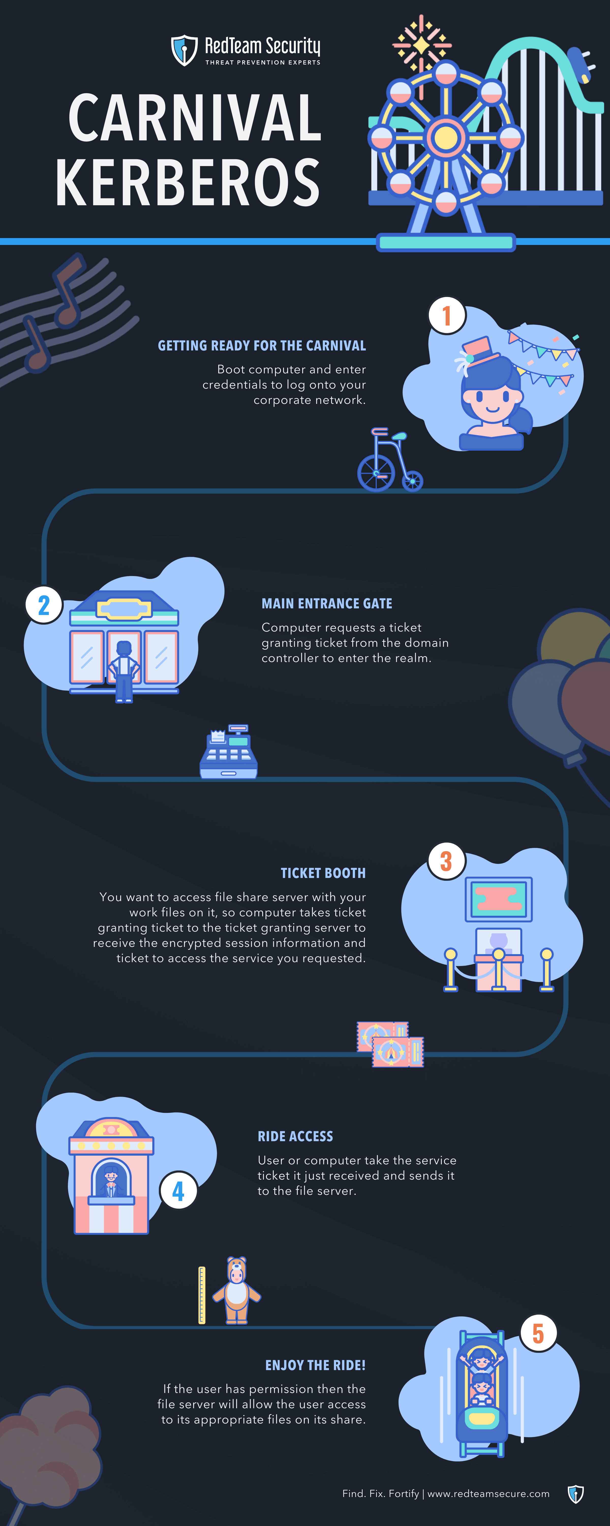 A Guide to Kerberoasting Infographic