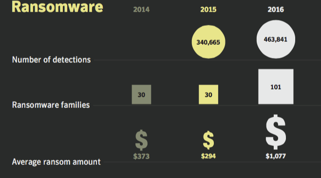 Ransomware Findings from Symantec