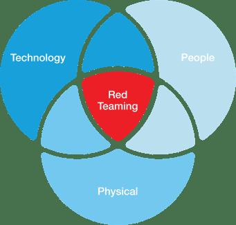 Red Teaming Paradigm:
