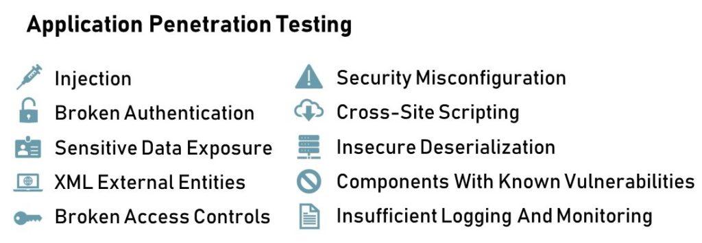 Application-penetration-testing-list