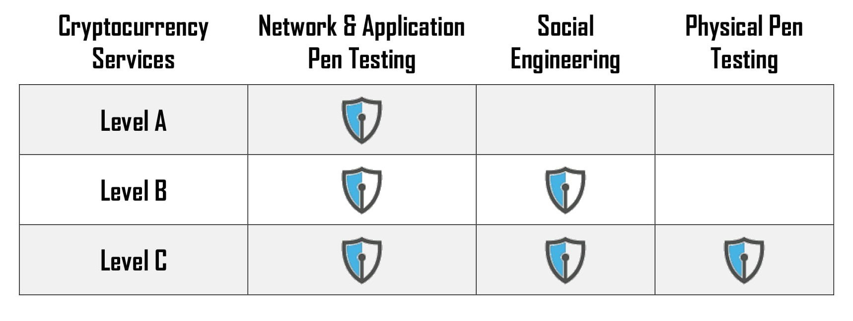 three tiers of penetration testing