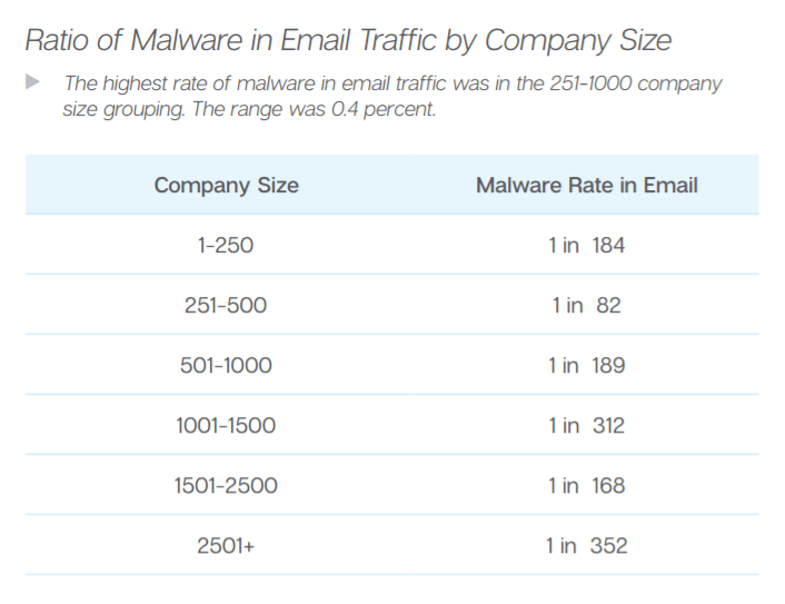 Email-malware-rate
