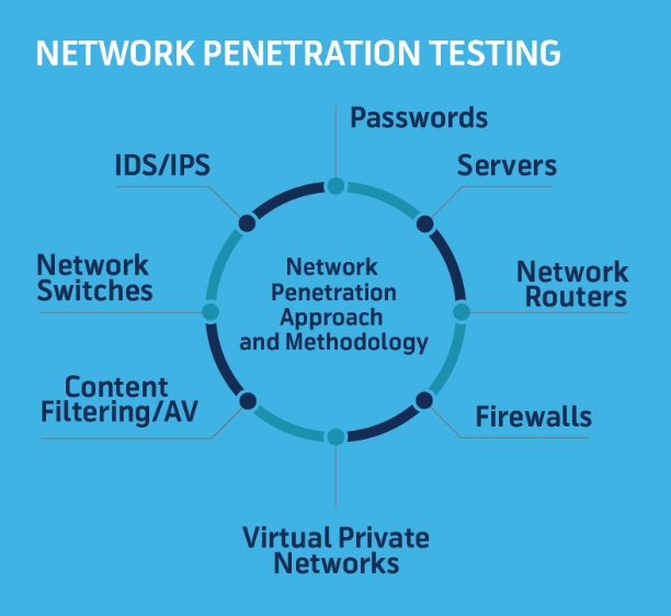 Network Penetration Testing Steps