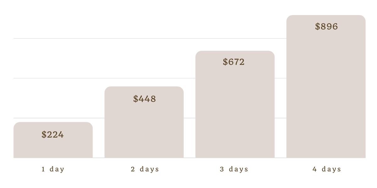 Weekend Getaway Budget Example