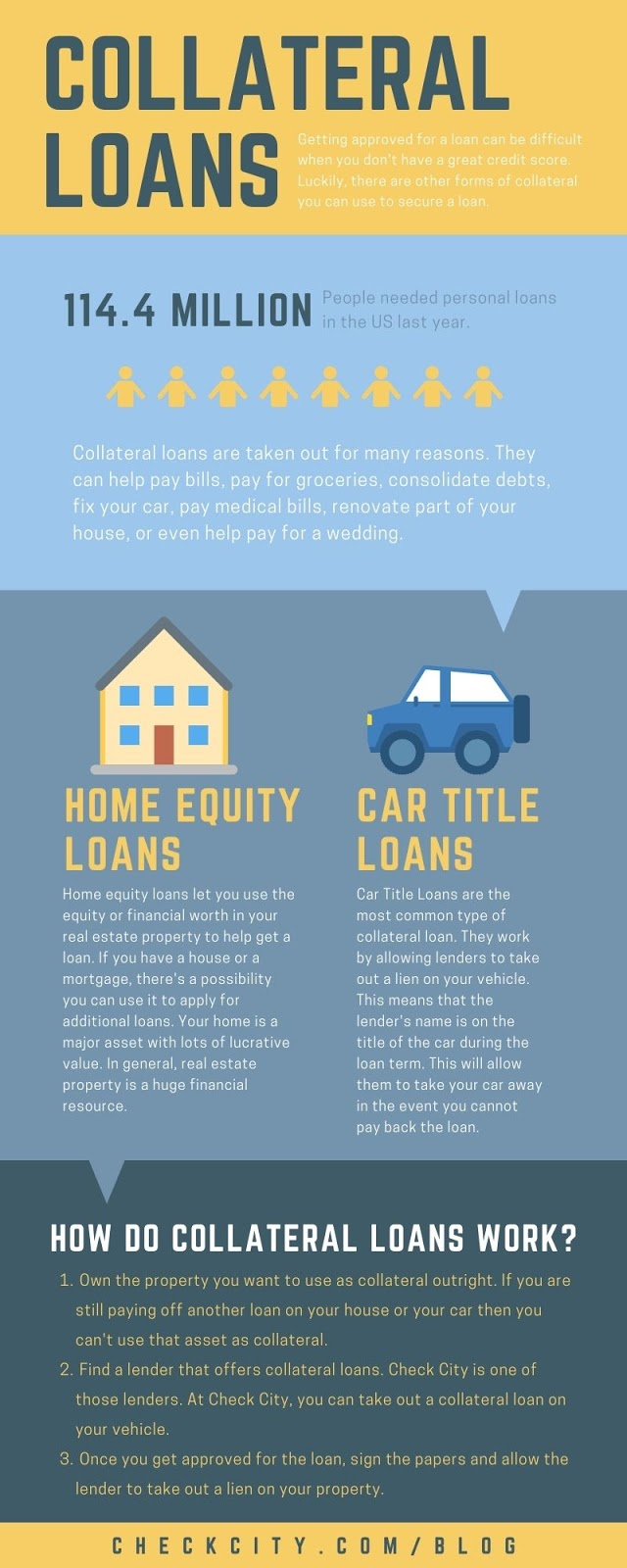Collateral Loans Infographic