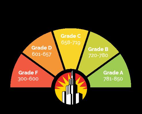 TansUnion Credit Score Chart