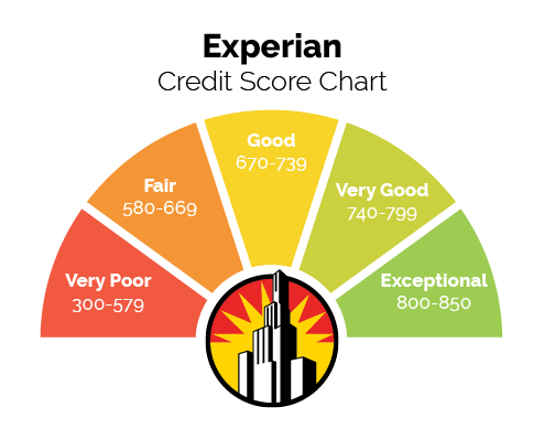 Experian Credit Score Chart