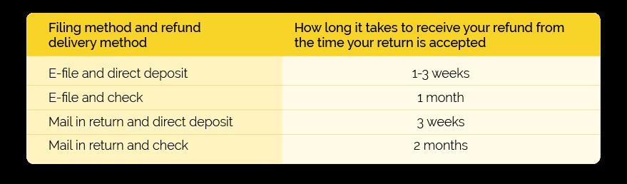 Paper Return vs Electronic Return time