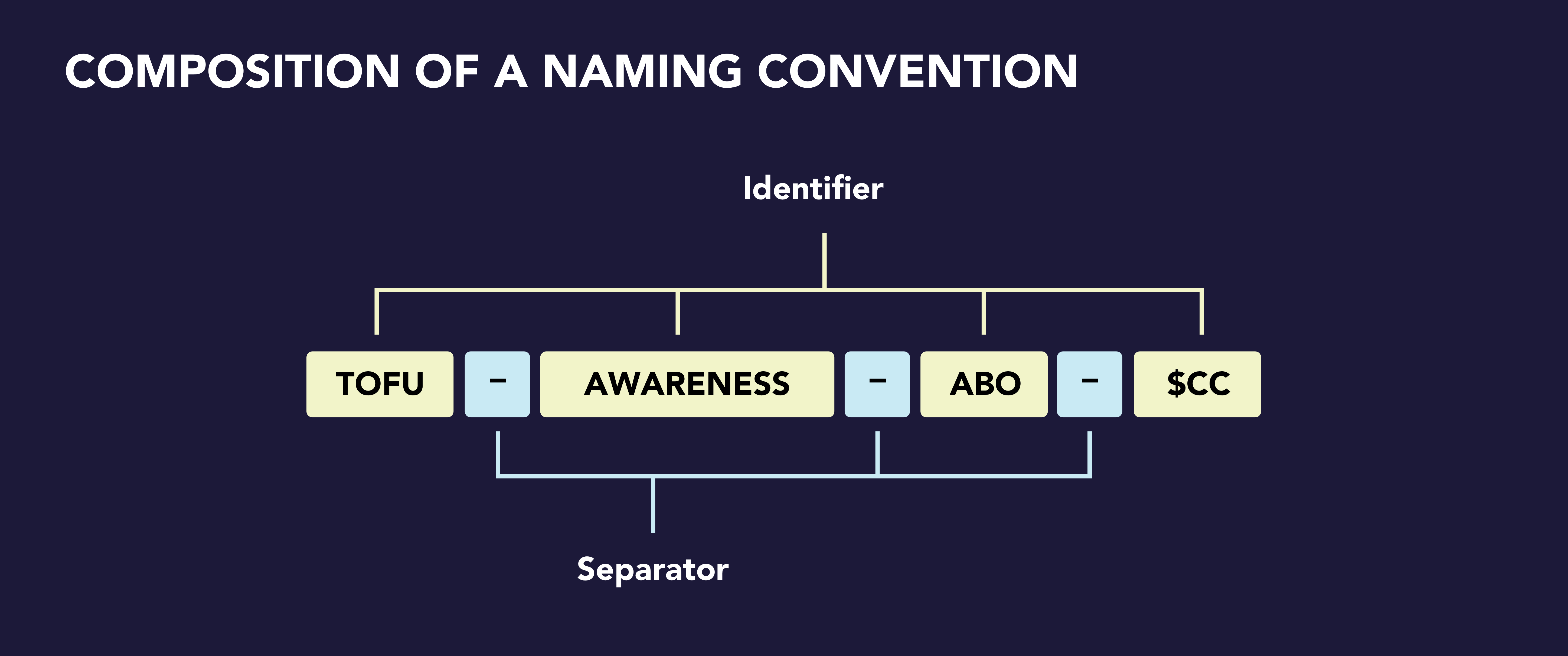 composition of facebook naming convention