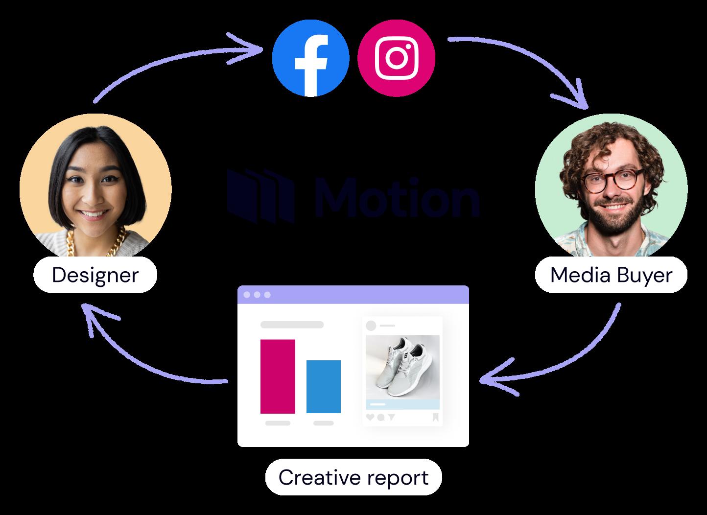 Creative collaboration between media buyer and designer