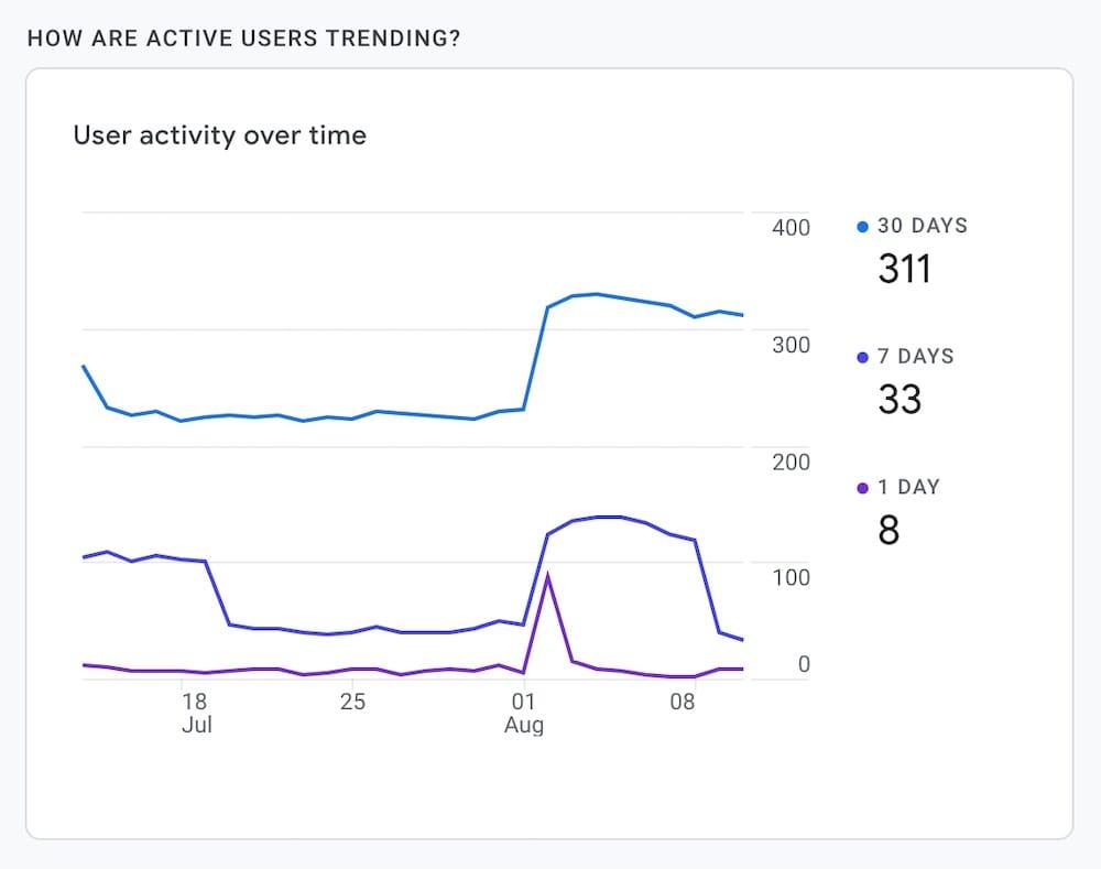 google analytics report showing uptrends