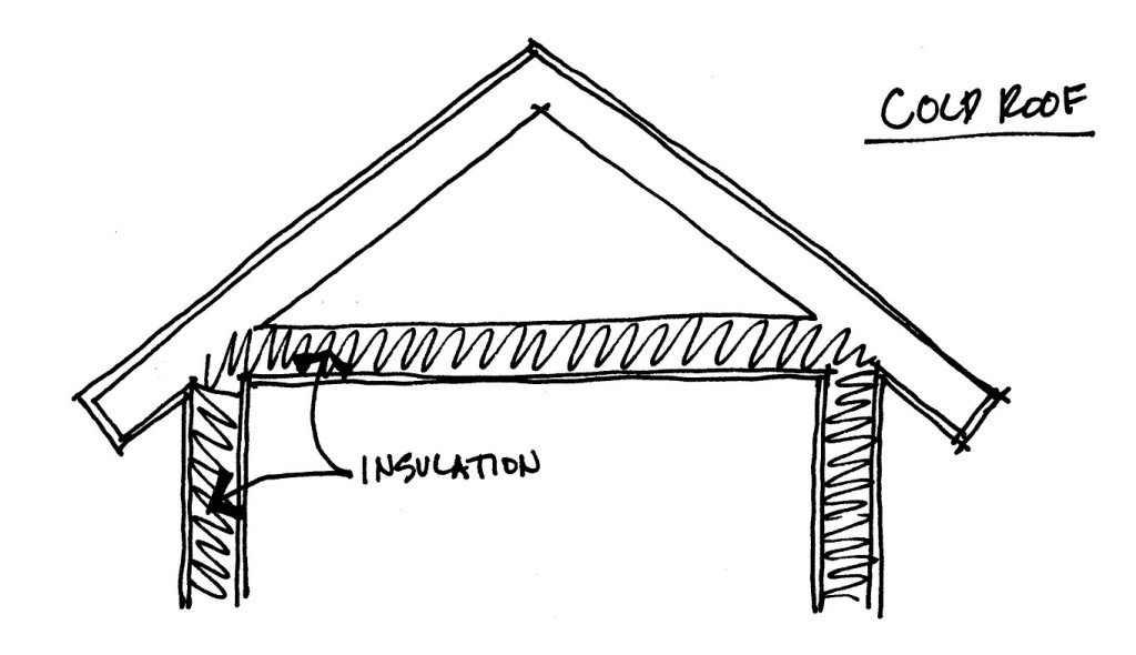 cold roof, insulation