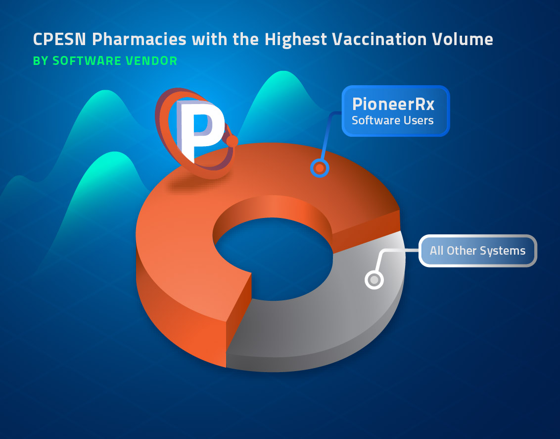Pie chart demonstrating that 2/3 of CPESN pharmacies with the most vaccinations are PioneerRx software users