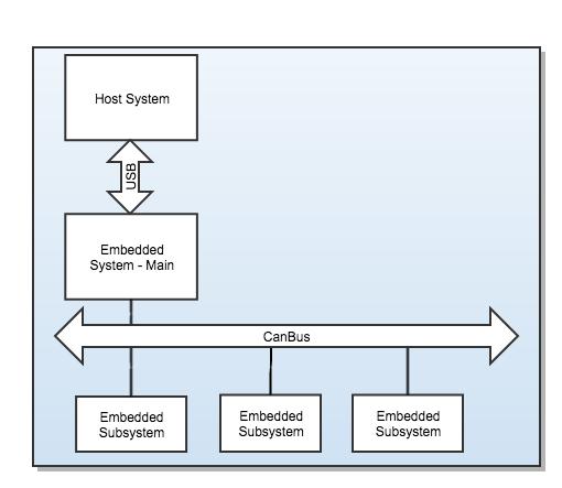 embedded codebase communicates