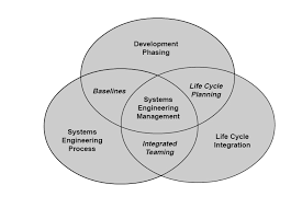 venn diagram systems engineering management