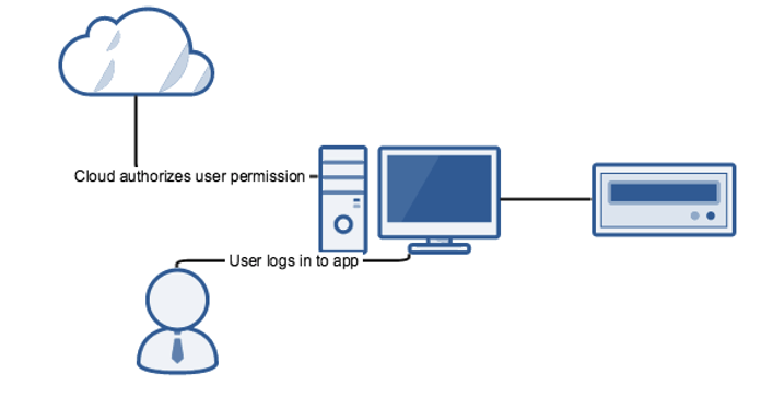 Cloud permission to log into device