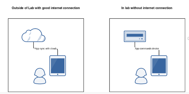 Use device wiith and without good internet connection