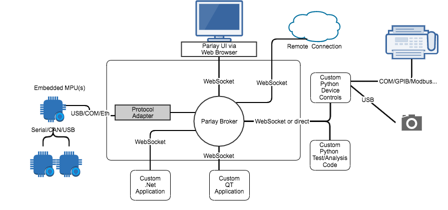 Parlay Architecture