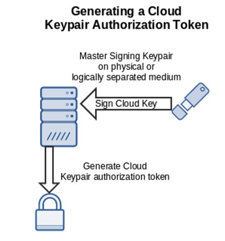 Generating a Cloud Keypair Authorization Token