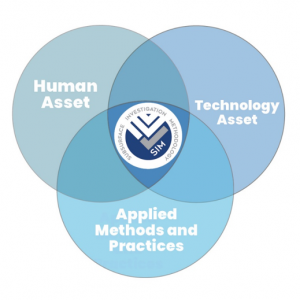 Subsurface Investigation Methodology (SIM)