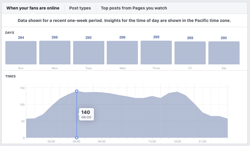 machinery partner audience activity facebook