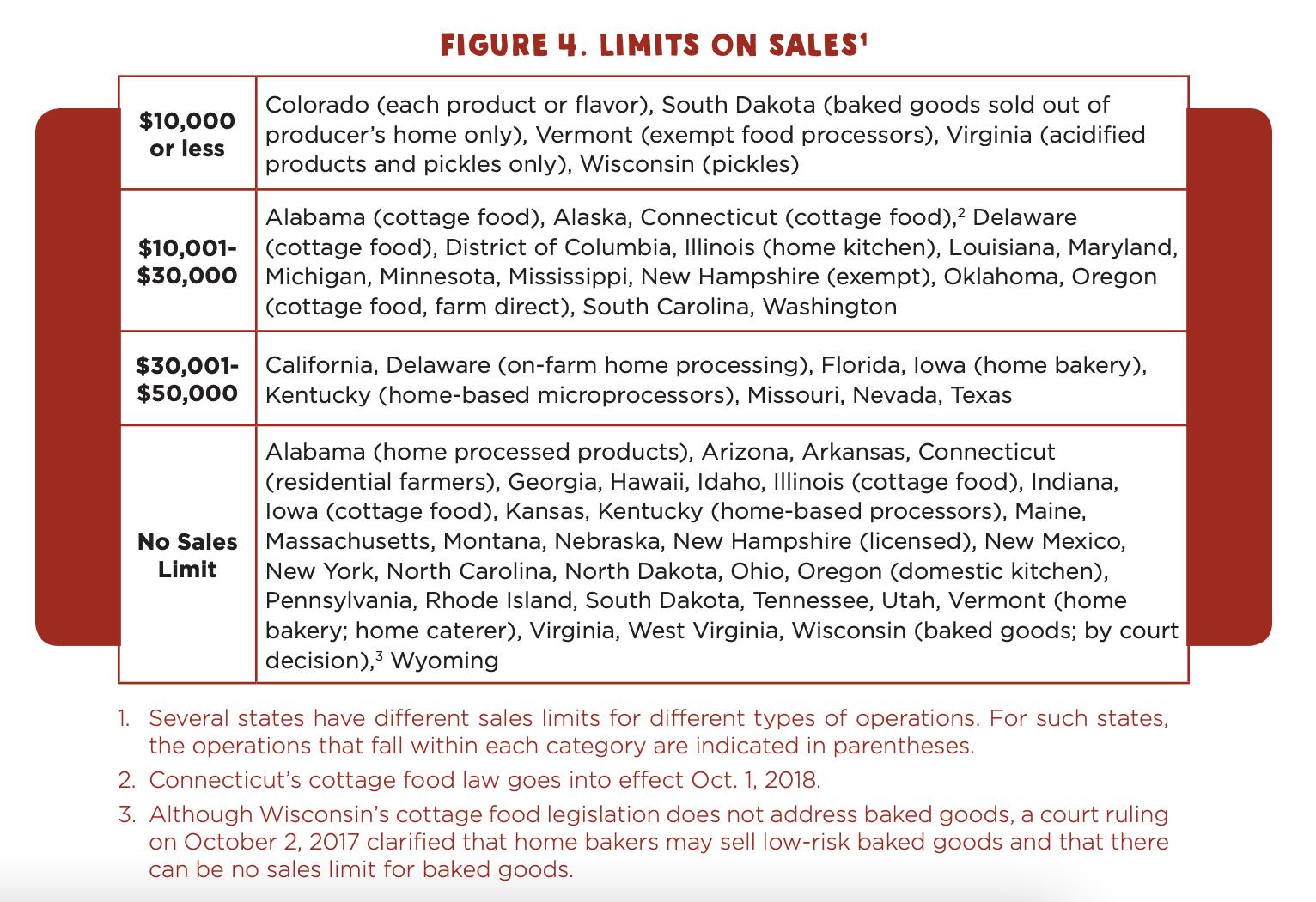 Cottage Food Sales Limits