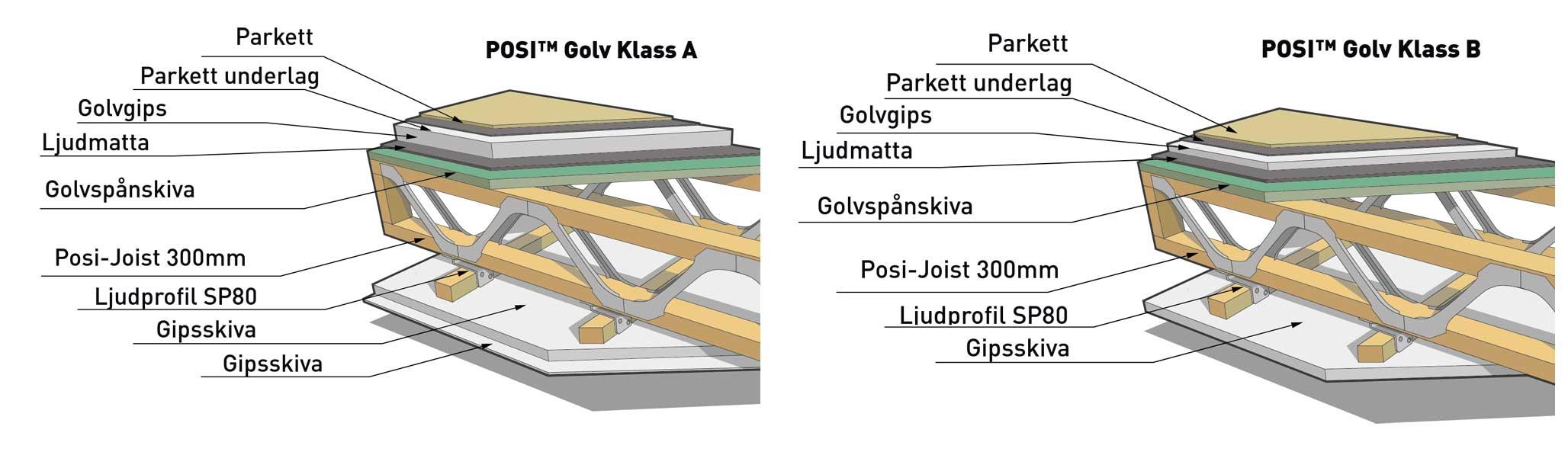 golvsystem