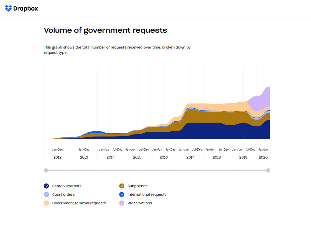 dropbox volume of government data access requests