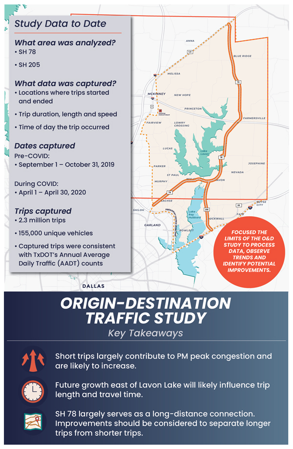Virtual Meeting Board - Origin Destination Traffic Study: Key Takeaways