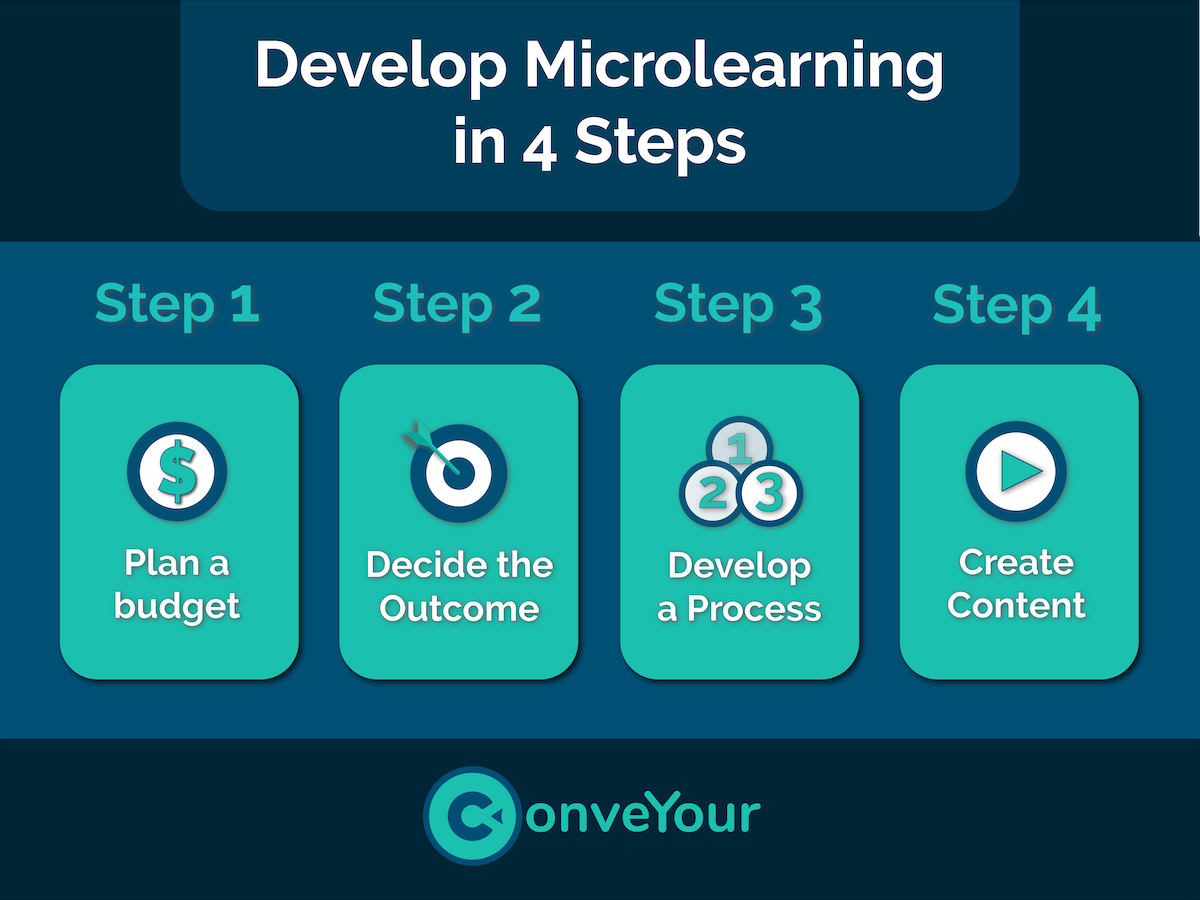 infographic of how to develop microlearning in 4 steps: 1) plan a budget, 2) decide the outcome, 3) develop a process, 4) create content