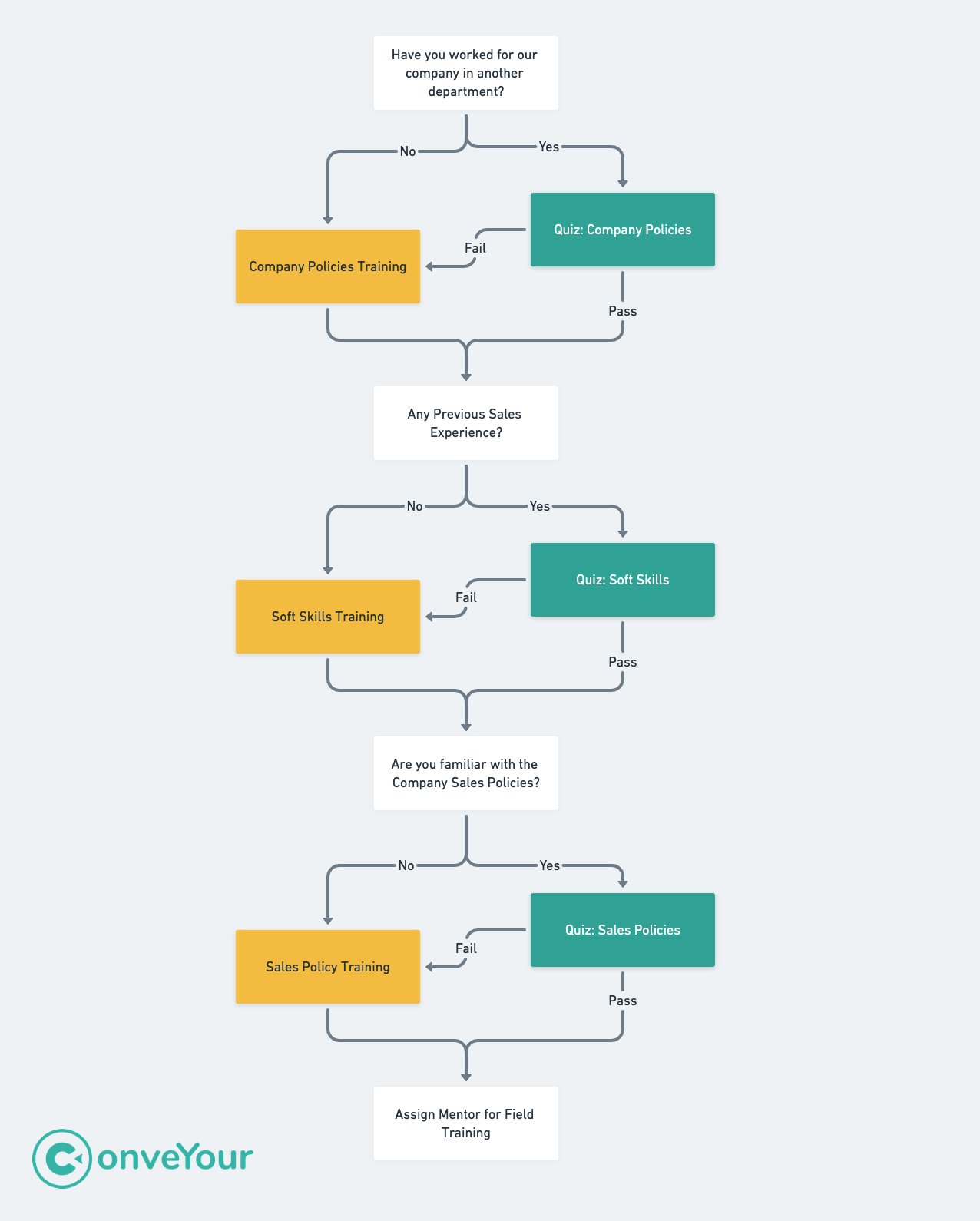 ConveYour adaptive learning flowchart