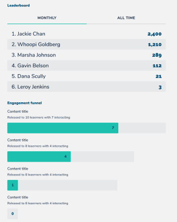 Course Engagement Metrics and Learner Scores