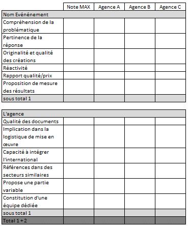 Grille d'évaluation d'aide à la sélection des agences dans le cadre de consultations événementielles
