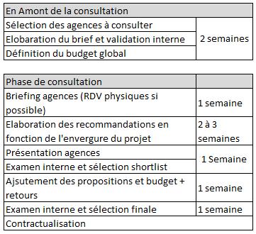 Tableau d'aide à la planification de consultations événementielles