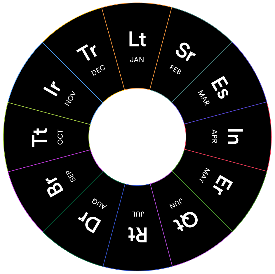 A wheel showing which elements are focused on according to each month of the year.