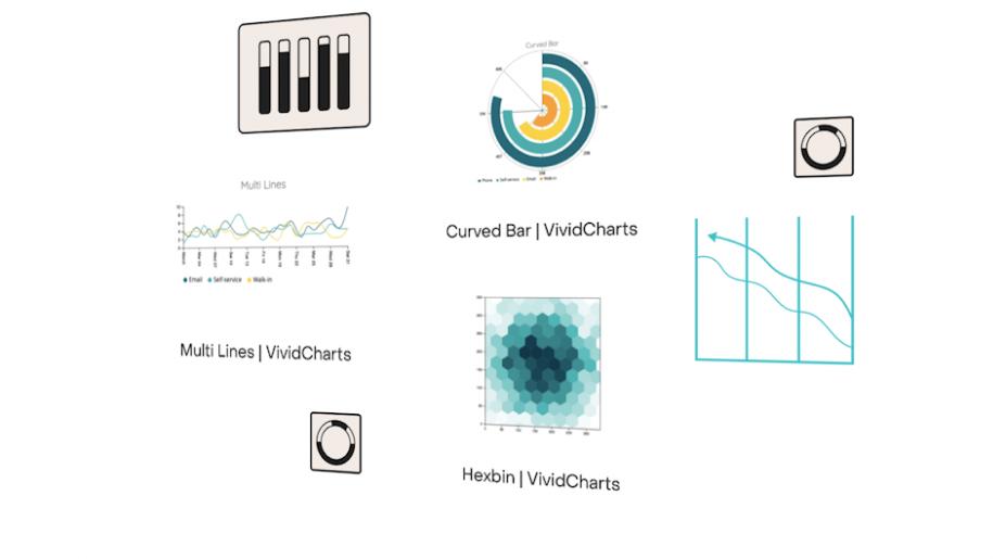 Isomorphic view of charts.