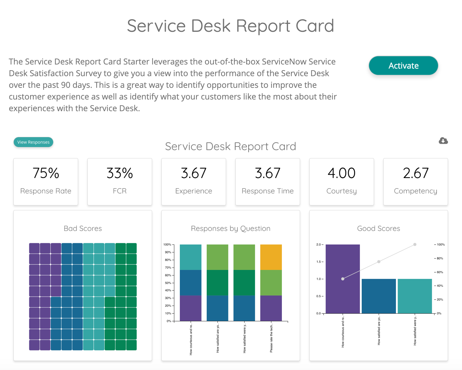 Value added reporting tool for ServiceNow by VividCharts