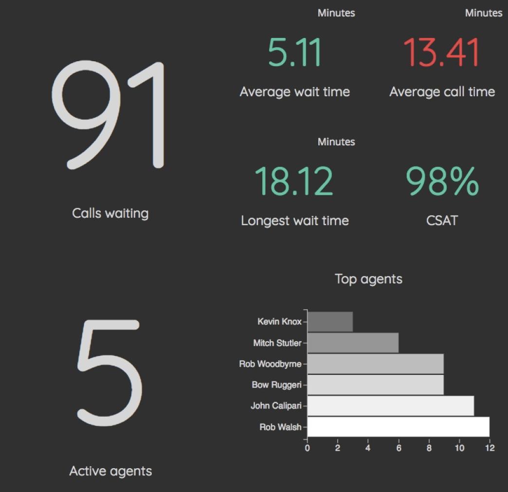 Beautiful  visual chart options for ServiceNow reporting via VividCharts