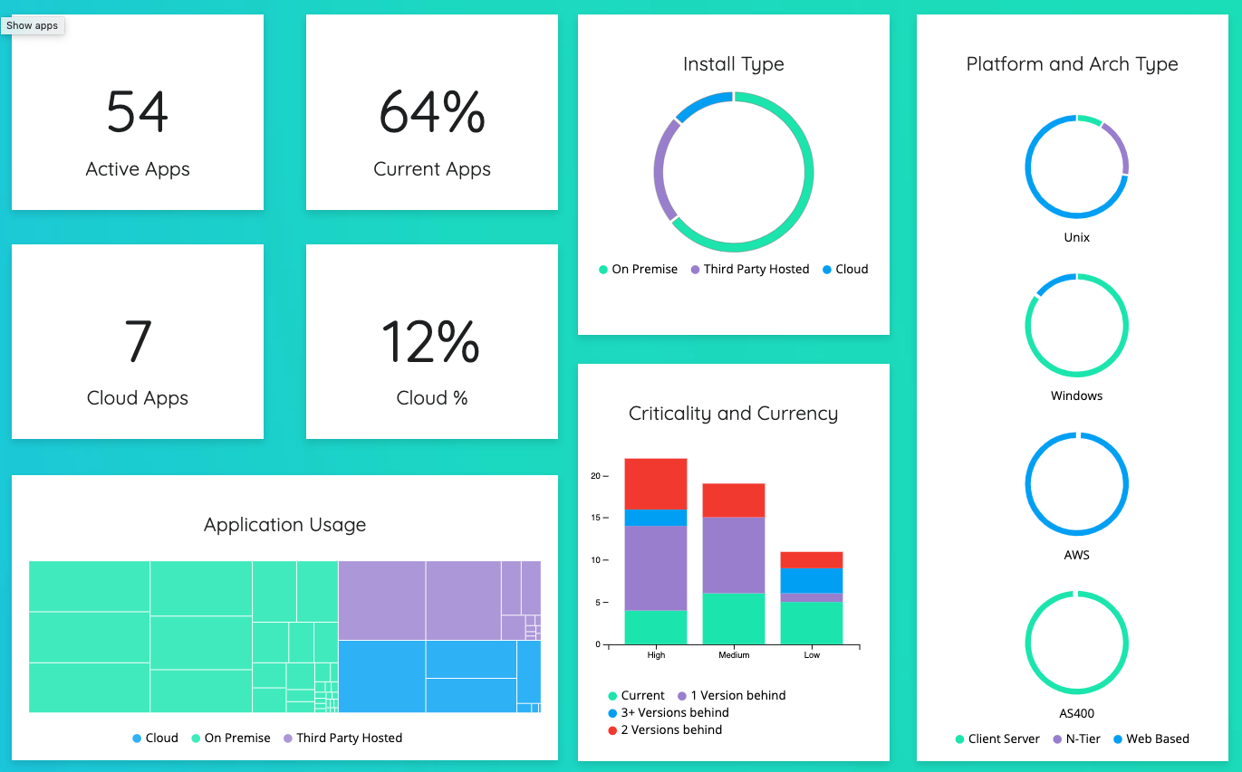 Multiple  graph types for easy ServiceNow reporting by VividCharts