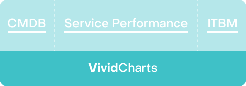 VividCharts VivdPacks fast reporting with ServiceNow