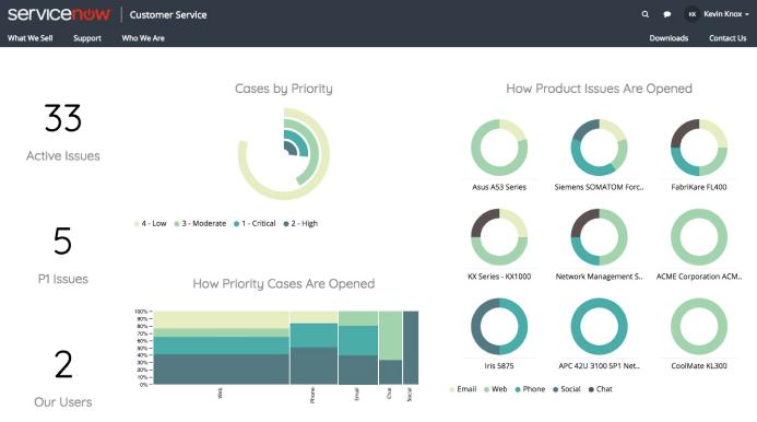 VividCharts centralized status reporting