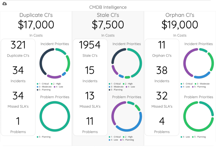 VividCharts chart library for ServiceNow reporting