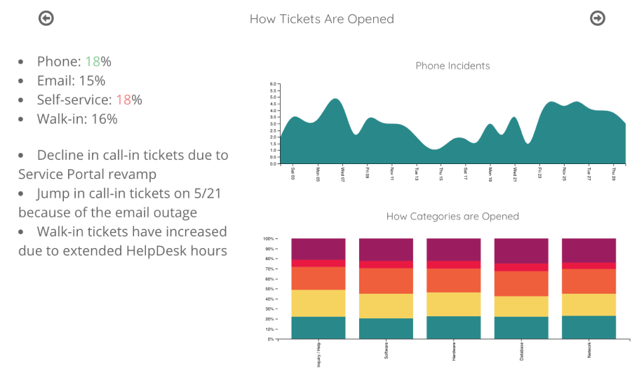 access reports created with VividCharts plus ServiceNow