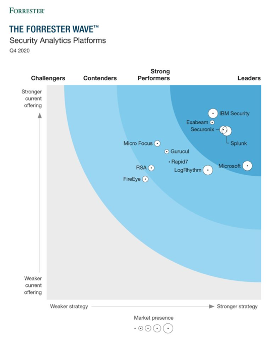 The Forrester Wave of Security Analytics Platforms